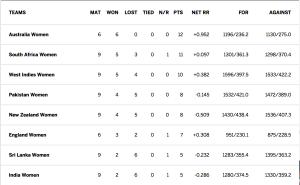 ICC Championship Table